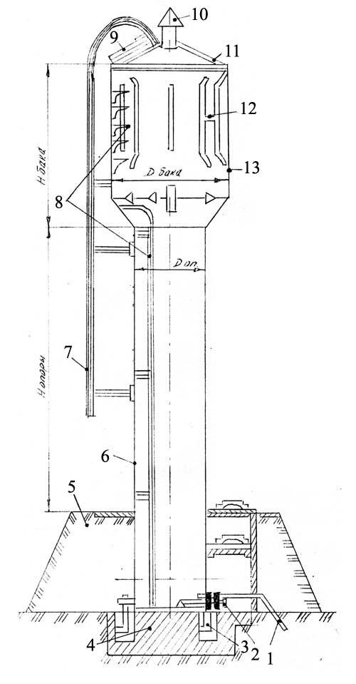 Надежное водоснабжение дачных поселков.  Автоматическая работа насоса на водонапорную башню.