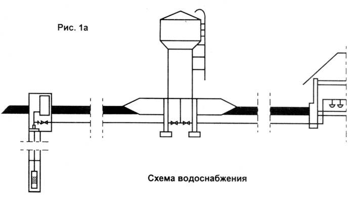 Рассмотрим действие насоса и башни на примере рис. 1, где показана схема водоснабжения (а), графики подачи...